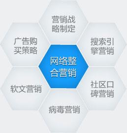 网络整合营销_亚博体育网页版网站推广_亚博手机网页版登录科技
