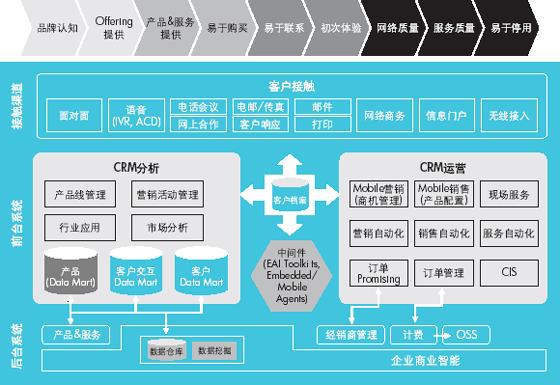 亚博体育网页版yabo亚博体育官网公司-企业客户关系管理(CRM)解决方案